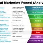 Online Business Marketing Tools and Online Marketing Funnel